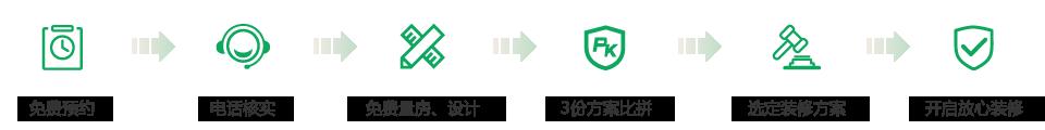 装修特惠活动流程图-装一网